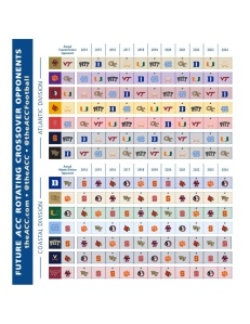 ACC FOotball Opponents 2014-2024 Divisional Crossover Rivals Atlantic Coastal Rotating