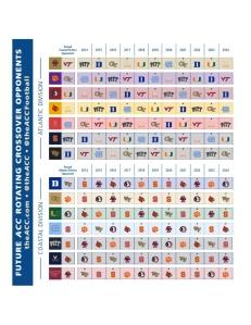 ACC FOotball Opponents 2014-2024 Divisional Crossover Rivals Atlantic Coastal Rotating